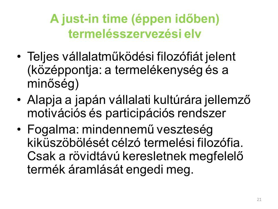 21 A just-in time (éppen időben) termelésszervezési elv Teljes vállalatműködési filozófiát jelent (középpontja: a termelékenység és a minőség) Alapja
