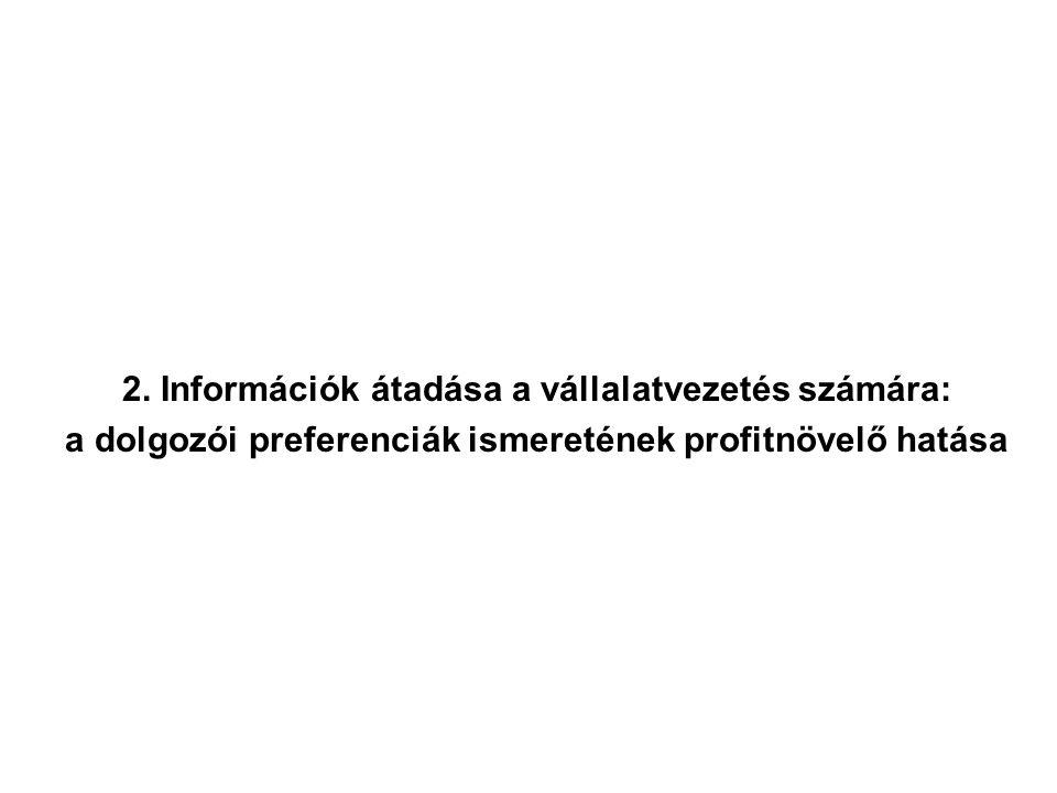 2. Információk átadása a vállalatvezetés számára: a dolgozói preferenciák ismeretének profitnövelő hatása