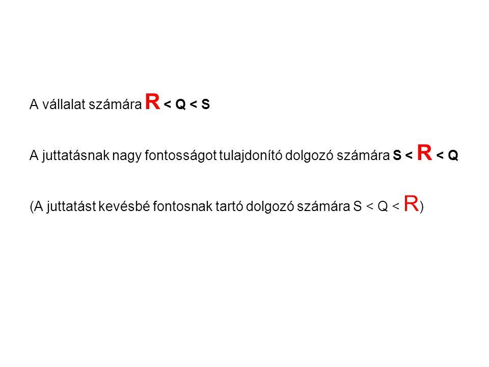 A vállalat számára R < Q < S A juttatásnak nagy fontosságot tulajdonító dolgozó számára S < R < Q (A juttatást kevésbé fontosnak tartó dolgozó számára