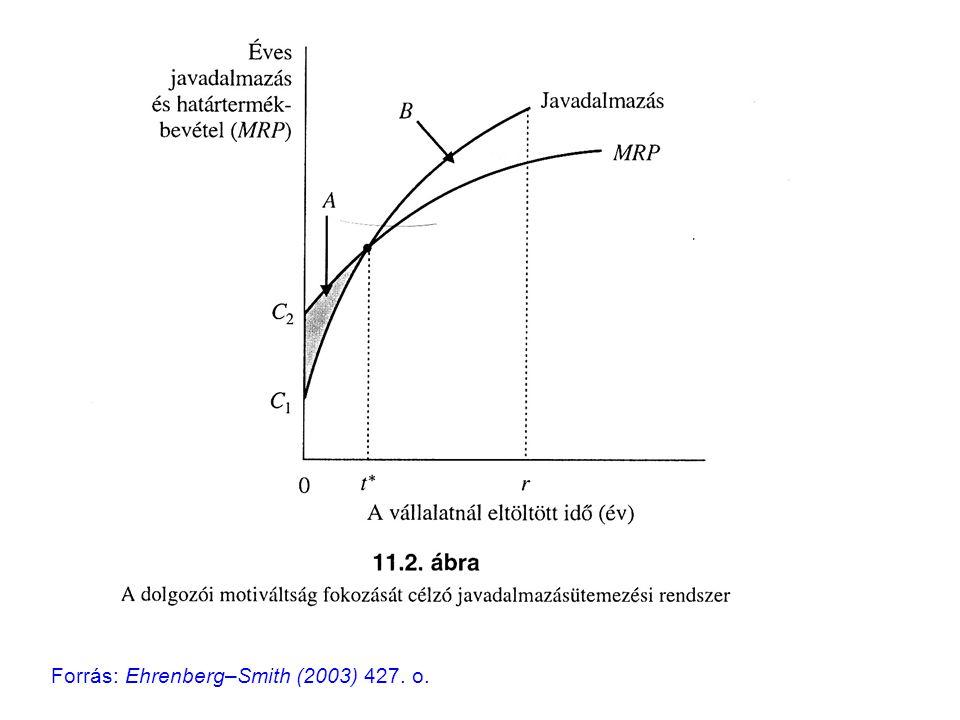 Forrás: Ehrenberg–Smith (2003) 427. o.