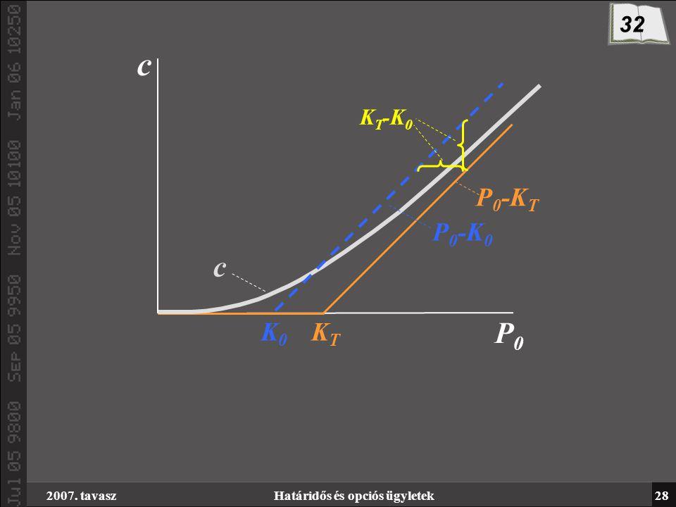 2007. tavaszHatáridős és opciós ügyletek28 K0K0 KTKT c P0P0 c P 0 -K T P 0 -K 0 K T -K 0 32