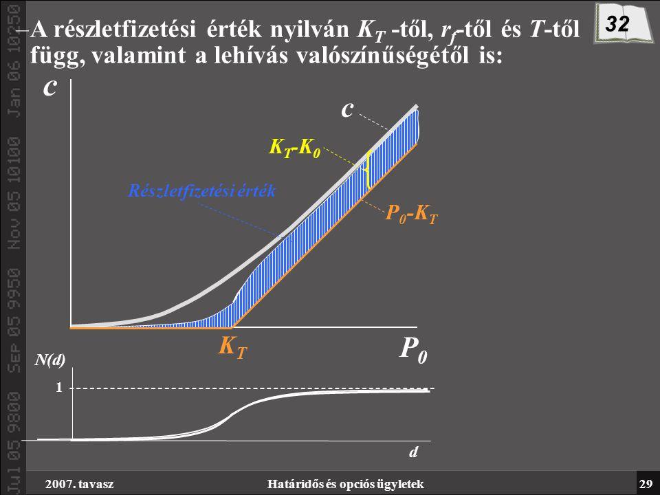 2007. tavaszHatáridős és opciós ügyletek29 –A részletfizetési érték nyilván K T -től, r f -től és T-től függ, valamint a lehívás valószínűségétől is:
