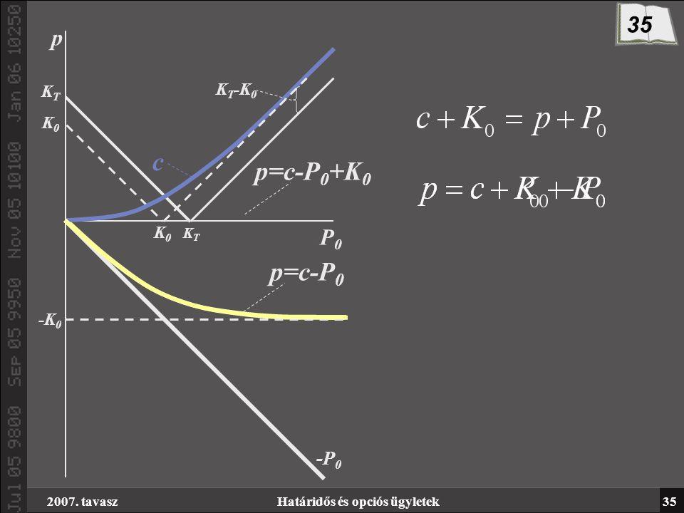 2007. tavaszHatáridős és opciós ügyletek35 KTKT K0K0 -K 0 K0K0 P0P0 c K T -K 0 -P 0 p=c-P 0 +K 0 KTKT p=c-P 0 p 35
