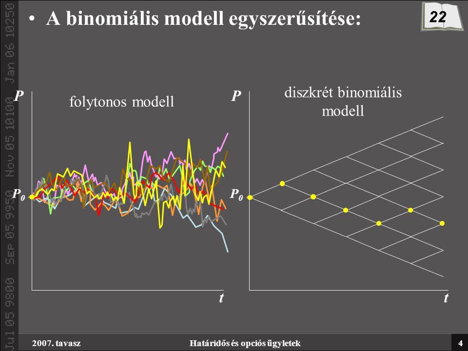 2007. tavaszHatáridős és opciós ügyletek4 A binomiális modell egyszerűsítése: t P P0P0 t P P0P0 folytonos modell diszkrét binomiális modell 22