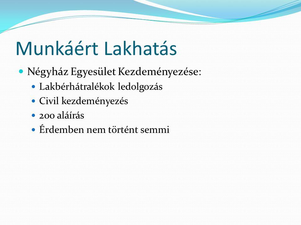 Munkáért Lakhatás Négyház Egyesület Kezdeményezése: Lakbérhátralékok ledolgozás Civil kezdeményezés 200 aláírás Érdemben nem történt semmi