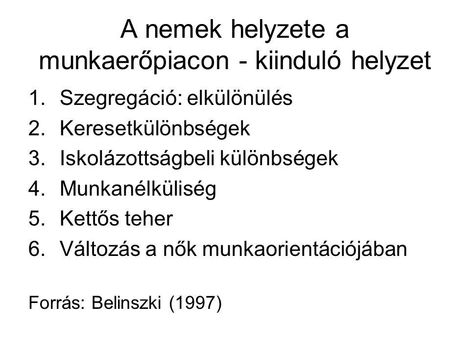 A nemek helyzete a munkaerőpiacon - kiinduló helyzet 1.Szegregáció: elkülönülés 2.Keresetkülönbségek 3.Iskolázottságbeli különbségek 4.Munkanélküliség 5.Kettős teher 6.Változás a nők munkaorientációjában Forrás: Belinszki (1997)