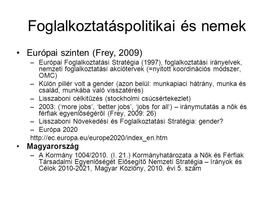 Foglalkoztatáspolitikai és nemek Európai szinten (Frey, 2009) –Európai Foglalkoztatási Stratégia (1997), foglalkoztatási irányelvek, nemzeti foglalkoztatási akciótervek (=nyitott koordinációs módszer, OMC) –Külön pillér volt a gender (azon belül: munkapiaci hátrány, munka és család, munkába való visszatérés) –Lisszaboni célkitűzés (stockholmi csúcsértekezlet) –2003: ('more jobs', 'better jobs', 'jobs for all') – iránymutatás a nők és férfiak egyenlőségéről (Frey, 2009: 26) –Lisszaboni Növekedési és Foglalkoztatási Stratégia: gender.