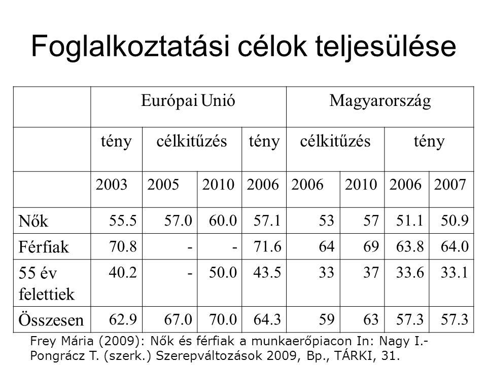 Foglalkoztatási célok teljesülése Európai UnióMagyarország ténycélkitűzésténycélkitűzéstény 2003200520102006 201020062007 Nők 55.557.060.057.1535751.150.9 Férfiak 70.8--71.6646963.864.0 55 év felettiek 40.2-50.043.5333733.633.1 Összesen 62.967.070.064.3596357.3 Frey Mária (2009): Nők és férfiak a munkaerőpiacon In: Nagy I.- Pongrácz T.