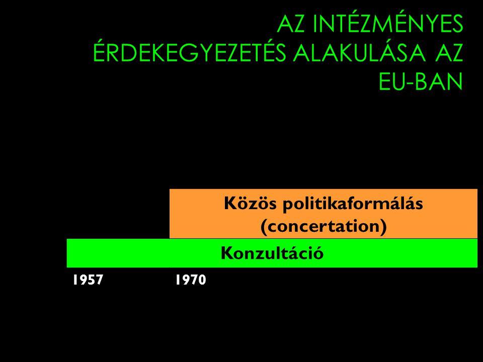 11 AZ INTÉZMÉNYES ÉRDEKEGYEZETÉS ALAKULÁSA AZ EU-BAN Közös politikaformálás (concertation) Konzultáció 19571970