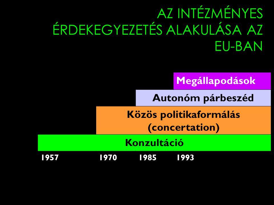 16 AZ INTÉZMÉNYES ÉRDEKEGYEZETÉS ALAKULÁSA AZ EU-BAN Megállapodások Autonóm párbeszéd Közös politikaformálás (concertation) Konzultáció 19571970198519