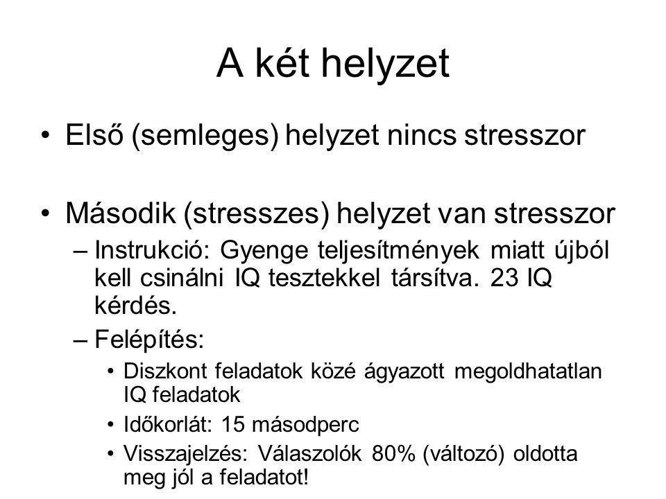 A két helyzet Első (semleges) helyzet nincs stresszor Második (stresszes) helyzet van stresszor –Instrukció: Gyenge teljesítmények miatt újból kell csinálni IQ tesztekkel társítva.
