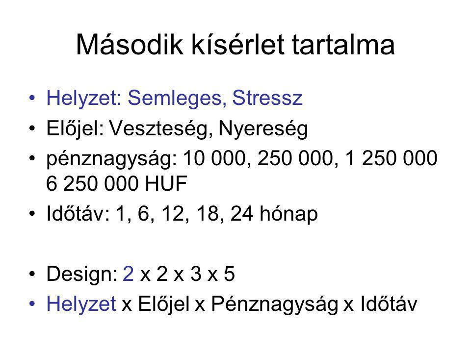 Második kísérlet tartalma Helyzet: Semleges, Stressz Előjel: Veszteség, Nyereség pénznagyság: 10 000, 250 000, 1 250 000 6 250 000 HUF Időtáv: 1, 6, 12, 18, 24 hónap Design: 2 x 2 x 3 x 5 Helyzet x Előjel x Pénznagyság x Időtáv