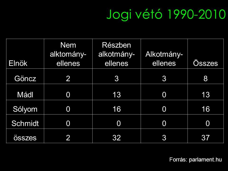 Jogi vétó 1990-2010 Elnök Nem alktomány- ellenes Részben alkotmány- ellenes Alkotmány- ellenesÖsszes Göncz2338 Mádl0130 Sólyom0160 Schmidt0 00 0 össze