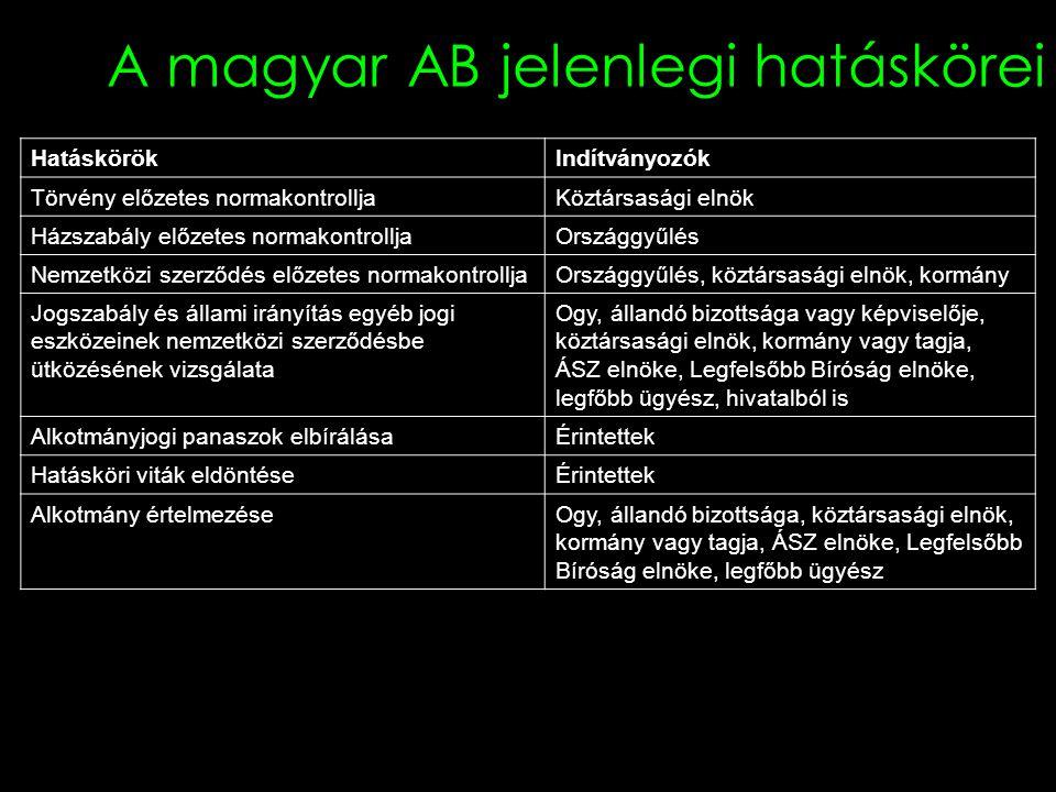 A magyar AB jelenlegi hatáskörei HatáskörökIndítványozók Törvény előzetes normakontrolljaKöztársasági elnök Házszabály előzetes normakontrolljaOrszágg