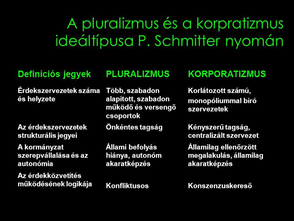 8 A pluralizmus és a korpratizmus ideáltípusa P. Schmitter nyomán Definíciós jegyekPLURALIZMUSKORPORATIZMUS Érdekszervezetek száma és helyzete Több, s