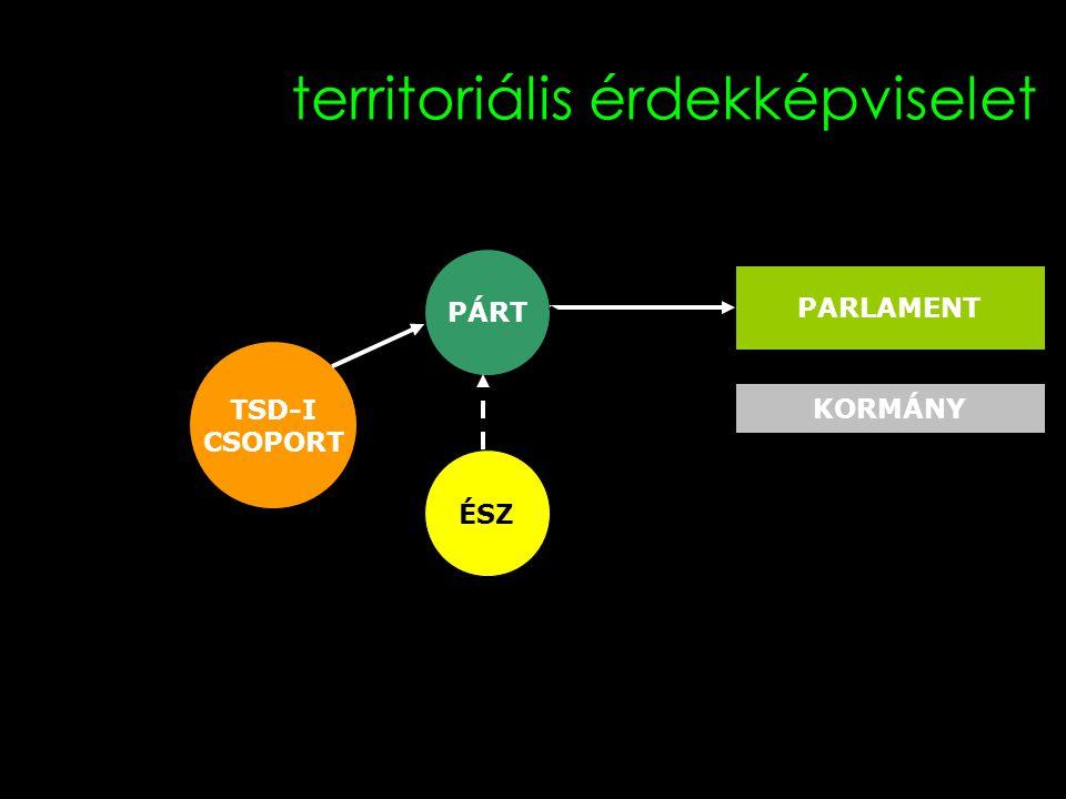 17 territoriális érdekképviselet TSD-I CSOPORT PÁRT ÉSZ PARLAMENT KORMÁNY