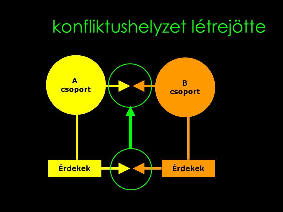 6 konfliktushelyzet létrejötte A csoport B csoport Érdekek