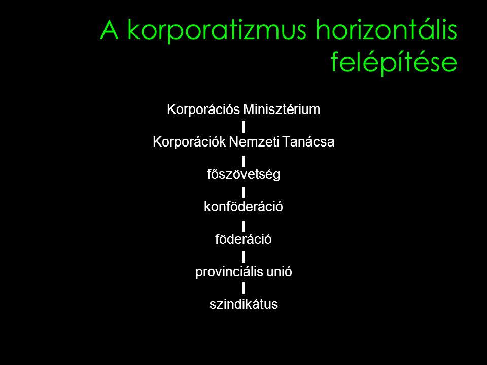 25 A korporatizmus horizontális felépítése Korporációs Minisztérium Korporációk Nemzeti Tanácsa főszövetség konföderáció föderáció provinciális unió szindikátus