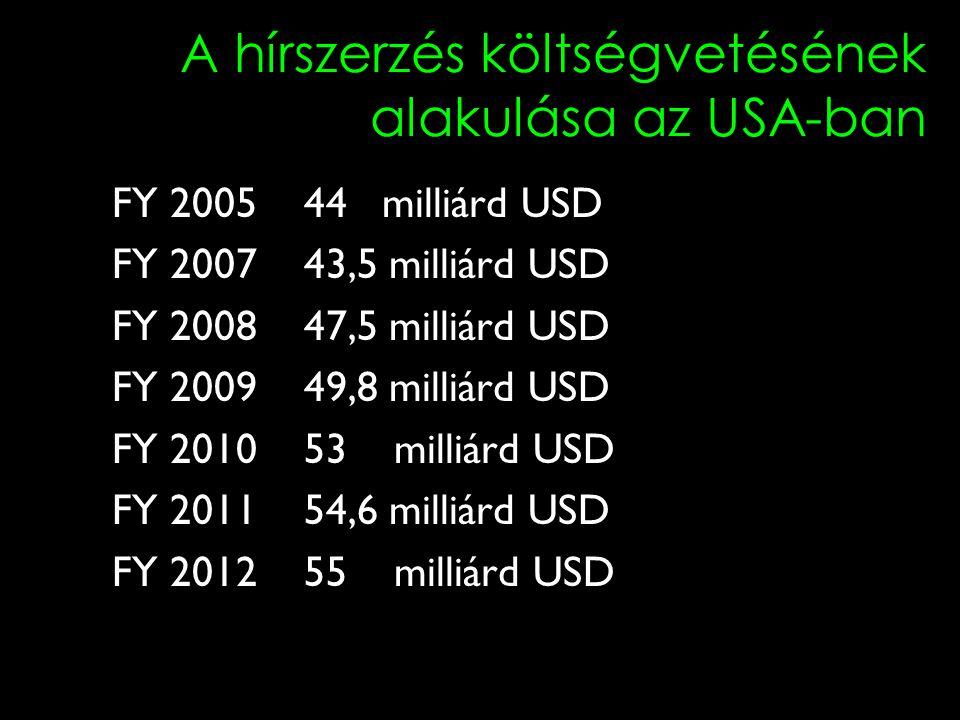 A hírszerzés költségvetésének alakulása az USA-ban FY 200544 milliárd USD FY 200743,5 milliárd USD FY 200847,5 milliárd USD FY 200949,8 milliárd USD FY 201053 milliárd USD FY 201154,6 milliárd USD FY 201255 milliárd USD