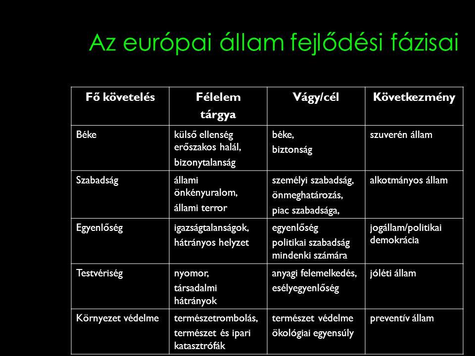 Az európai állam fejlődési fázisai Fő követelésFélelem tárgya Vágy/célKövetkezmény Békekülső ellenség erőszakos halál, bizonytalanság béke, biztonság szuverén állam Szabadságállami önkényuralom, állami terror személyi szabadság, önmeghatározás, piac szabadsága, alkotmányos állam Egyenlőségigazságtalanságok, hátrányos helyzet egyenlőség politikai szabadság mindenki számára jogállam/politikai demokrácia Testvériségnyomor, társadalmi hátrányok anyagi felemelkedés, esélyegyenlőség jóléti állam Környezet védelmetermészetrombolás, természet és ipari katasztrófák természet védelme ökológiai egyensúly preventív állam