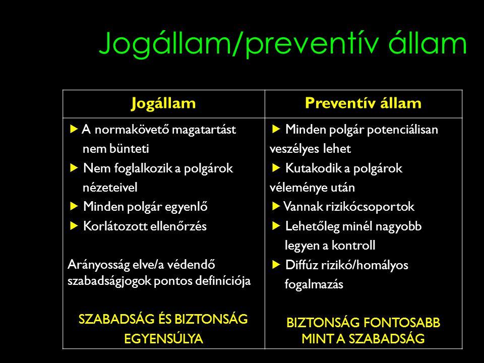 Jogállam/preventív állam JogállamPreventív állam  A normakövető magatartást nem bünteti  Nem foglalkozik a polgárok nézeteivel  Minden polgár egyenlő  Korlátozott ellenőrzés Arányosság elve/a védendő szabadságjogok pontos definíciója SZABADSÁG ÉS BIZTONSÁG EGYENSÚLYA  Minden polgár potenciálisan veszélyes lehet  Kutakodik a polgárok véleménye után  Vannak rizikócsoportok  Lehetőleg minél nagyobb legyen a kontroll  Diffúz rizikó/homályos fogalmazás BIZTONSÁG FONTOSABB MINT A SZABADSÁG
