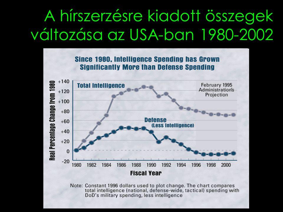 A hírszerzésre kiadott összegek változása az USA-ban 1980-2002