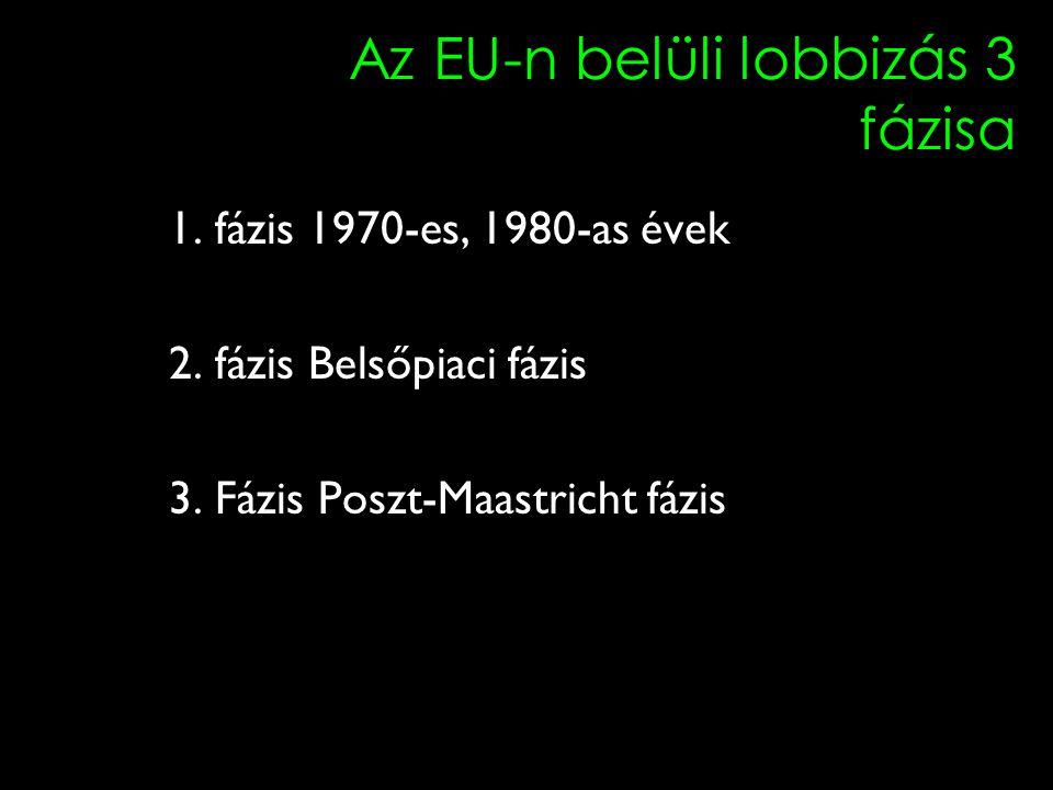 16 Az EU-n belüli lobbizás 3 fázisa 1. fázis 1970-es, 1980-as évek 2.