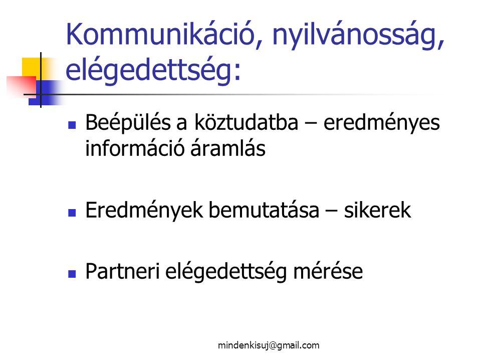 mindenkisuj@gmail.com Kommunikáció, nyilvánosság, elégedettség: Beépülés a köztudatba – eredményes információ áramlás Eredmények bemutatása – sikerek Partneri elégedettség mérése
