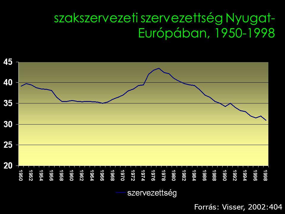2 szakszervezeti szervezettség Nyugat- Európában, 1950-1998 Forrás: Visser, 2002:404