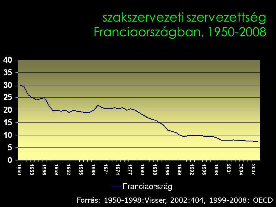 3 szakszervezeti szervezettség Franciaországban, 1950-2008 Forrás: 1950-1998:Visser, 2002:404, 1999-2008: OECD