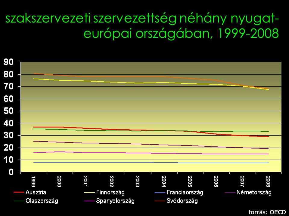 4 szakszervezeti szervezettség néhány nyugat- európai országában, 1999-2008 forrás: OECD
