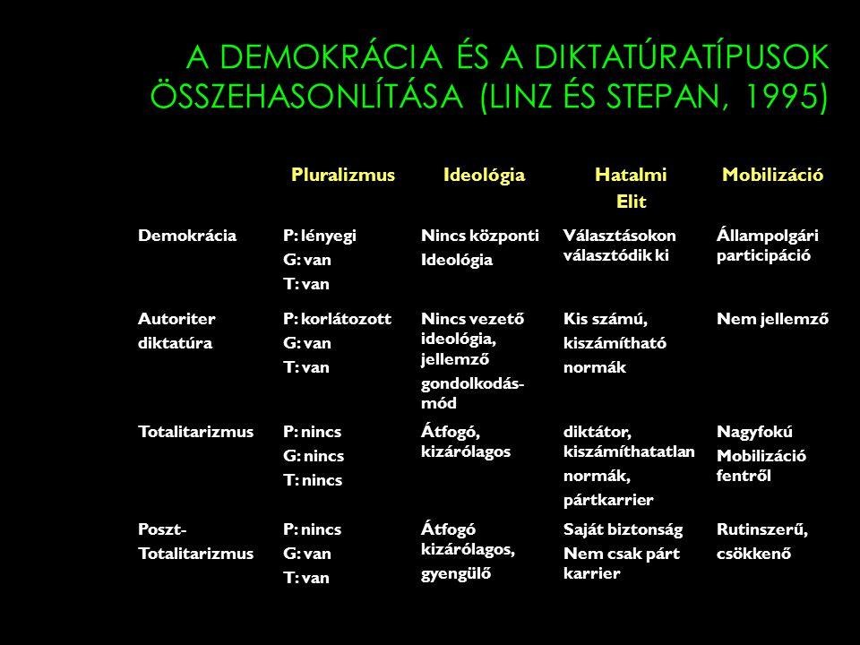 A DEMOKRÁCIA ÉS A DIKTATÚRATÍPUSOK ÖSSZEHASONLÍTÁSA (LINZ ÉS STEPAN, 1995) PluralizmusIdeológiaHatalmi Elit Mobilizáció DemokráciaP: lényegi G: van T: van Nincs központi Ideológia Választásokon választódik ki Állampolgári participáció Autoriter diktatúra P: korlátozott G: van T: van Nincs vezető ideológia, jellemző gondolkodás- mód Kis számú, kiszámítható normák Nem jellemző TotalitarizmusP: nincs G: nincs T: nincs Átfogó, kizárólagos diktátor, kiszámíthatatlan normák, pártkarrier Nagyfokú Mobilizáció fentről Poszt- Totalitarizmus P: nincs G: van T: van Átfogó kizárólagos, gyengülő Saját biztonság Nem csak párt karrier Rutinszerű, csökkenő