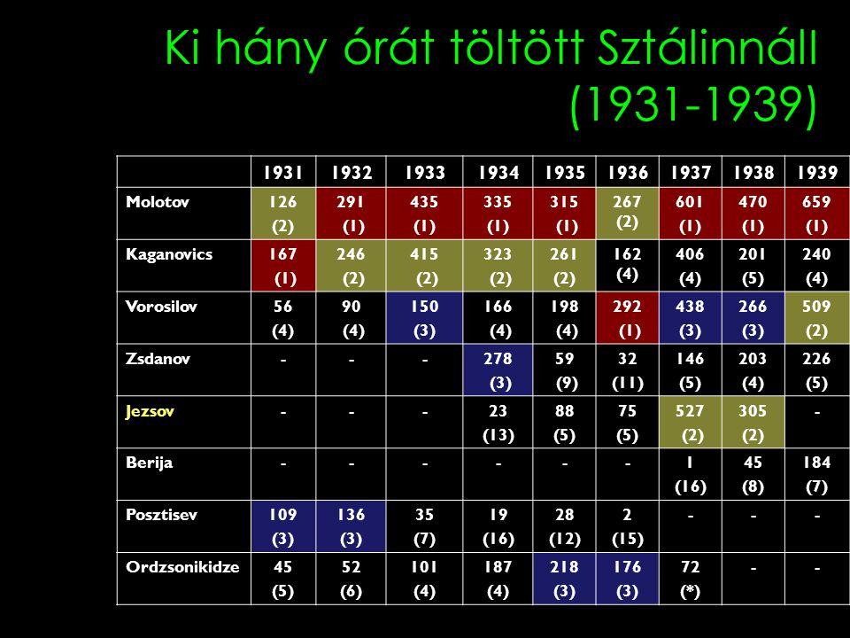 Ki hány órát töltött SztálinnálI (1931-1939) 193119321933193419351936193719381939 Molotov126 (2) 291 (1) 435 (1) 335 (1) 315 (1) 267 (2) 601 (1) 470 (1) 659 (1) Kaganovics167 (1) 246 (2) 415 (2) 323 (2) 261 (2) 162 (4) 406 (4) 201 (5) 240 (4) Vorosilov56 (4) 90 (4) 150 (3) 166 (4) 198 (4) 292 (1) 438 (3) 266 (3) 509 (2) Zsdanov---278 (3) 59 (9) 32 (11) 146 (5) 203 (4) 226 (5) Jezsov---23 (13) 88 (5) 75 (5) 527 (2) 305 (2) - Berija------1 (16) 45 (8) 184 (7) Posztisev109 (3) 136 (3) 35 (7) 19 (16) 28 (12) 2 (15) --- Ordzsonikidze45 (5) 52 (6) 101 (4) 187 (4) 218 (3) 176 (3) 72 (*) -- forrás: Хлевюк, O.B.: П o литбюр o.