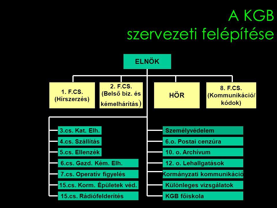 A KGB szervezeti felépítése ELNÖK 1. F.CS. (Hírszerzés) 2. F.CS. (Belső biz. és kémelhárítás ) HÖR 8. F.CS. (Kommunikáció/ kódok) 3.cs. Kat. Elh. 4.cs