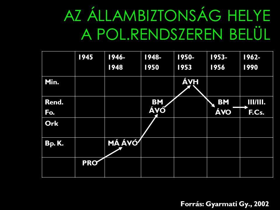 AZ ÁLLAMBIZTONSÁG HELYE A POL.RENDSZEREN BELÜL 19451946- 1948 1948- 1950 1950- 1953 1953- 1956 1962- 1990 Min.ÁVH Rend.