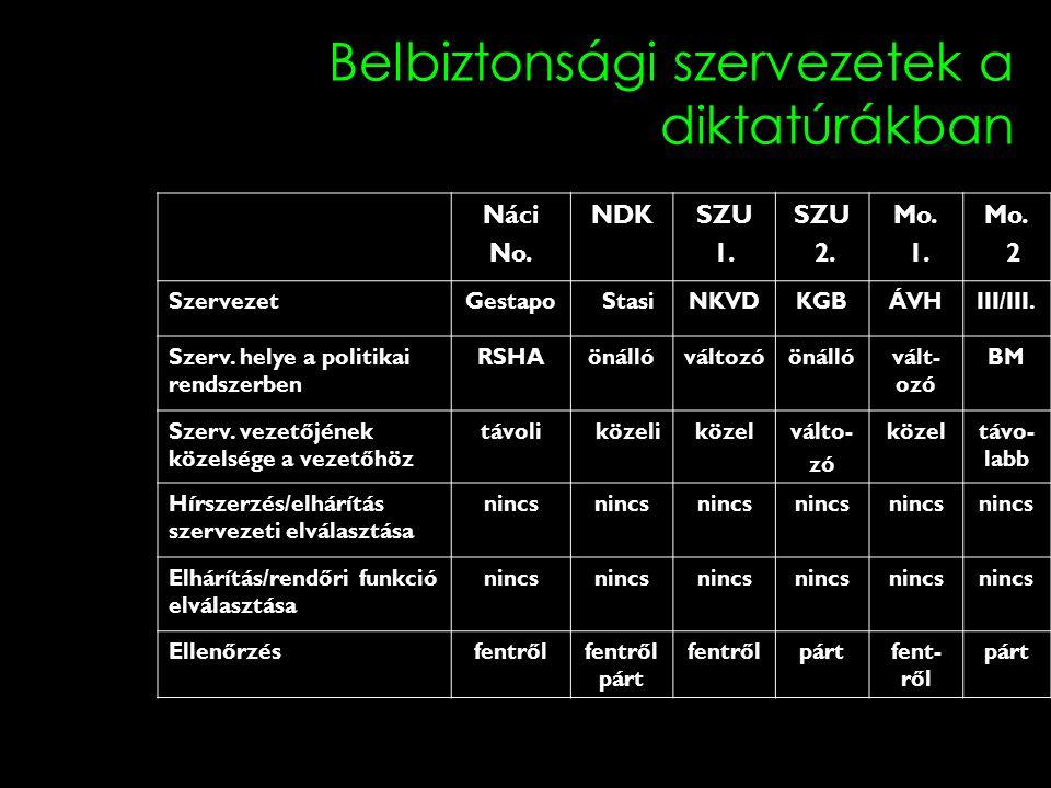 Belbiztonsági szervezetek a diktatúrákban Náci No. NDKSZU 1. SZU 2. Mo. 1. Mo. 2 SzervezetGestapo StasiNKVDKGBÁVHIII/III. Szerv. helye a politikai ren