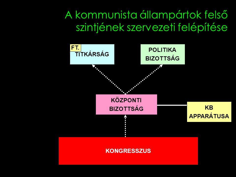 A szovjet állambiztonság szervezettötténete Belügyminisztérium Állambiztonság NKVD 1917-11 NKVD/GUGB 1922 NKVD/GUGB 1941-07 MVD 1946-03 NKVD/GUGB 1934-07 MOOP 1966 MVD 1968 CSEKA 1917-12 OGPU 1923-07 NKGB 1943-04 MGB 1946-03 NKGB 1941-02 KGB 1954-03MVD 1954-03
