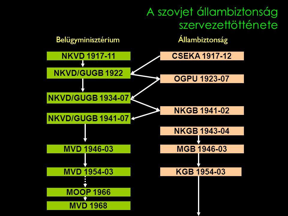A szovjet állambiztonság szervezettötténete Belügyminisztérium Állambiztonság NKVD 1917-11 NKVD/GUGB 1922 NKVD/GUGB 1941-07 MVD 1946-03 NKVD/GUGB 1934
