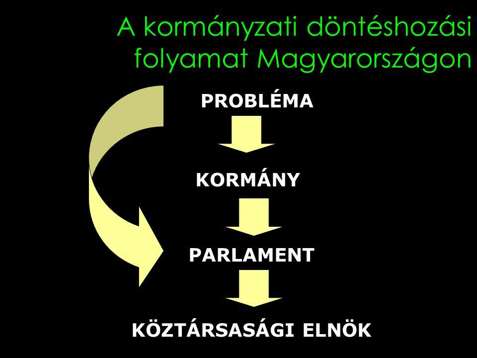 A kormányzati döntéshozási folyamat Magyarországon PROBLÉMA KORMÁNY PARLAMENT KÖZTÁRSASÁGI ELNÖK