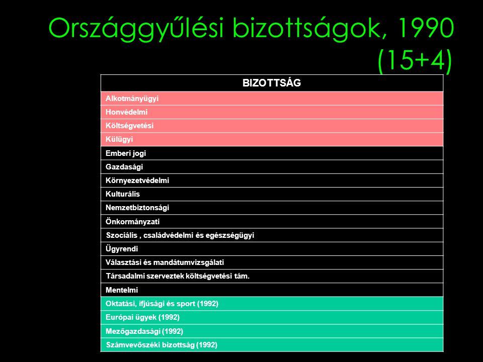 Országgyűlési bizottságok, 1990 (15+4) BIZOTTSÁG Alkotmányügyi Honvédelmi Költségvetési Külügyi Emberi jogi Gazdasági Környezetvédelmi Kulturális Nemzetbiztonsági Önkormányzati Szociális, családvédelmi és egészségügyi Ügyrendi Választási és mandátumvizsgálati Társadalmi szerveztek költségvetési tám.