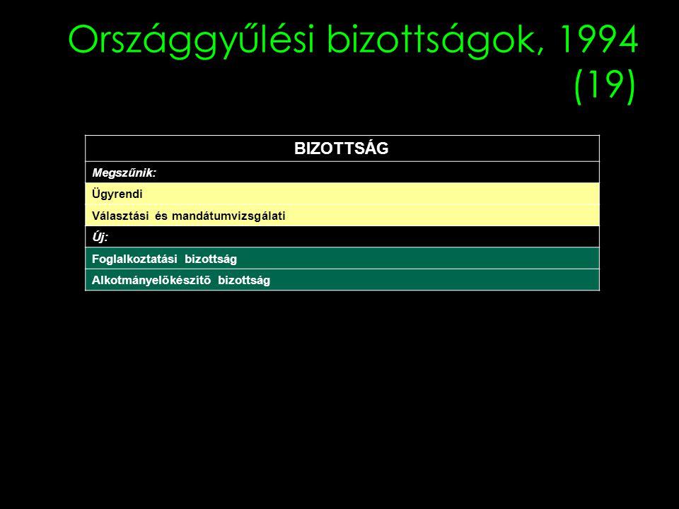 Országgyűlési bizottságok, 1994 (19) BIZOTTSÁG Megszűnik: Ügyrendi Választási és mandátumvizsgálati Új: Foglalkoztatási bizottság Alkotmányelőkészítő bizottság