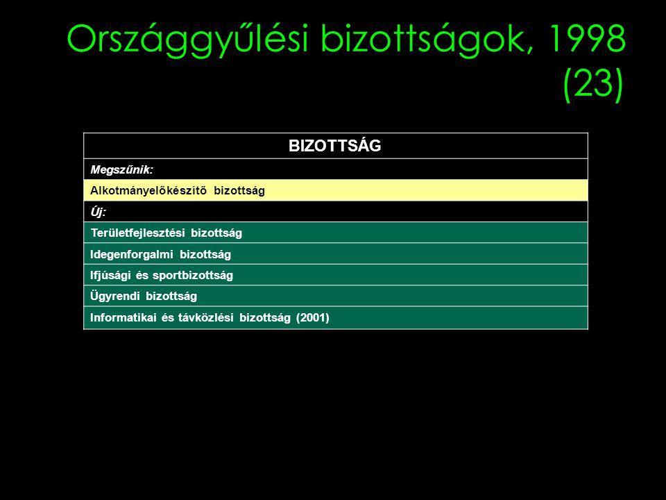 Országgyűlési bizottságok, 1998 (23) BIZOTTSÁG Megszűnik: Alkotmányelőkészítő bizottság Új: Területfejlesztési bizottság Idegenforgalmi bizottság Ifjúsági és sportbizottság Ügyrendi bizottság Informatikai és távközlési bizottság (2001)