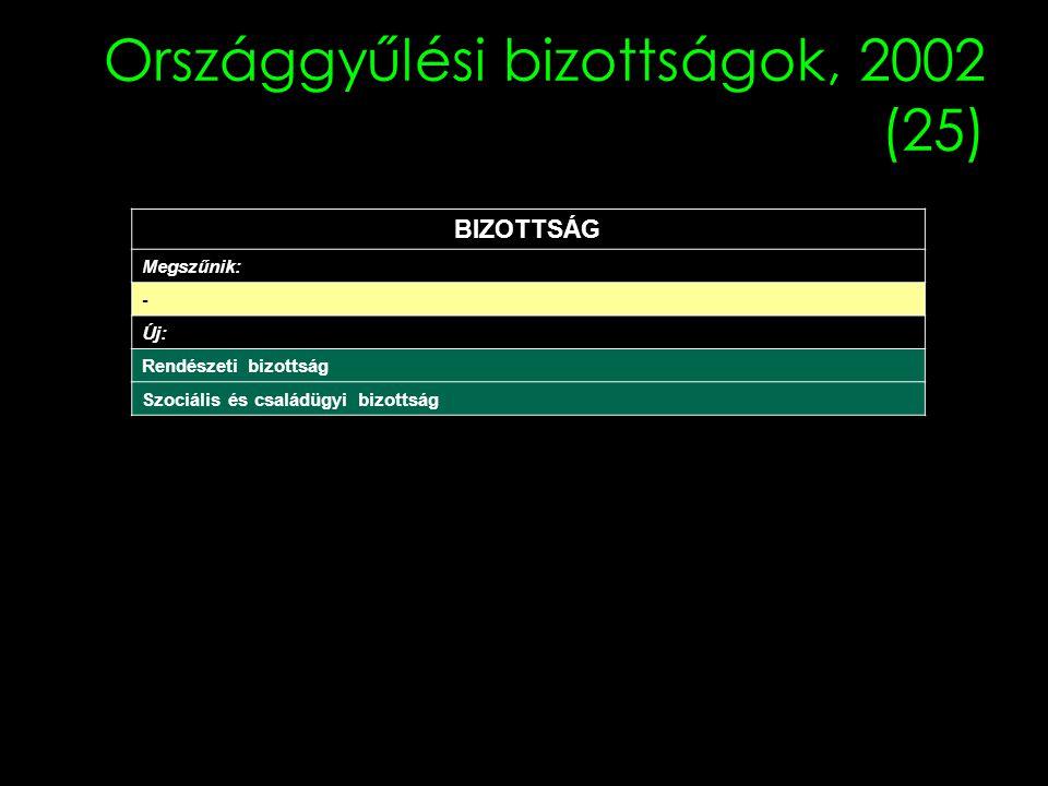 Országgyűlési bizottságok, 2002 (25) BIZOTTSÁG Megszűnik: - Új: Rendészeti bizottság Szociális és családügyi bizottság