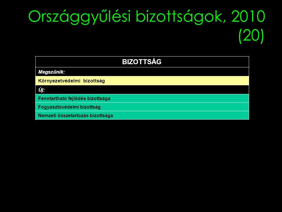Országgyűlési bizottságok, 2010 (20) BIZOTTSÁG Megszűnik: Környezetvédelmi bizottság Új: Fenntartható fejlődés bizottsága Fogyasztóvédelmi bizottság Nemzeti összetartozás bizottsága