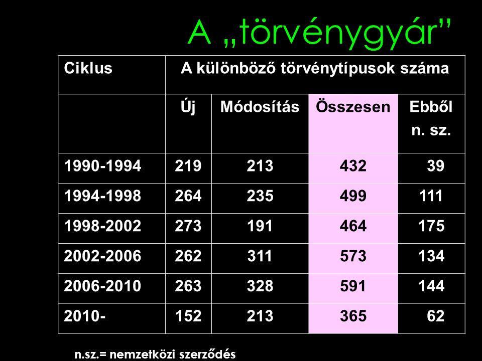 """A """"törvénygyár CiklusA különböző törvénytípusok száma ÚjMódosításÖsszesenEbből n."""