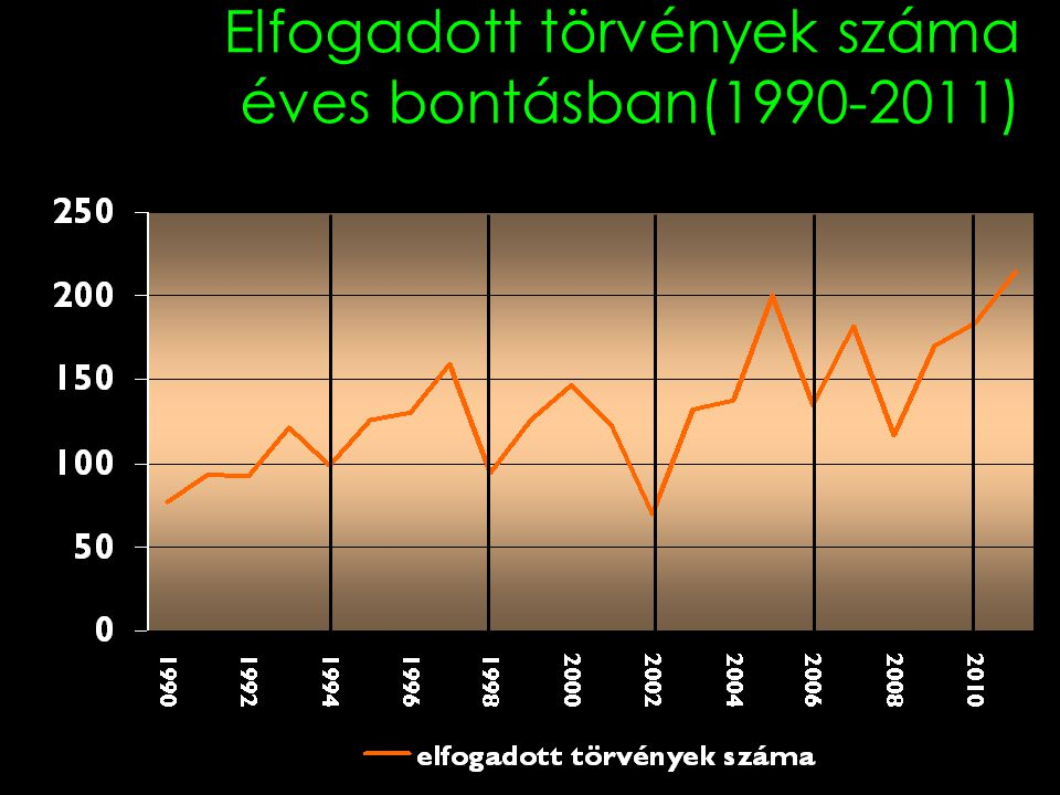Elfogadott törvények száma éves bontásban(1990-2011)