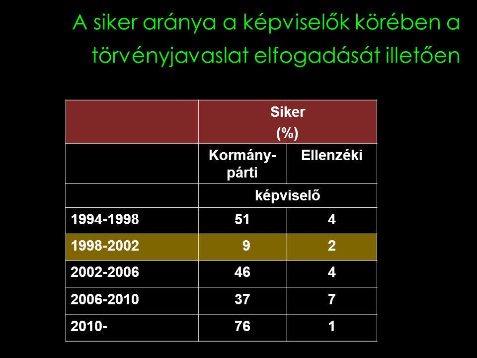 A siker aránya a képviselők körében a törvényjavaslat elfogadását illetően Siker (%) Kormány- párti Ellenzéki képviselő 1994-1998514 1998-2002 92 2002-2006464 2006-2010377 2010-761
