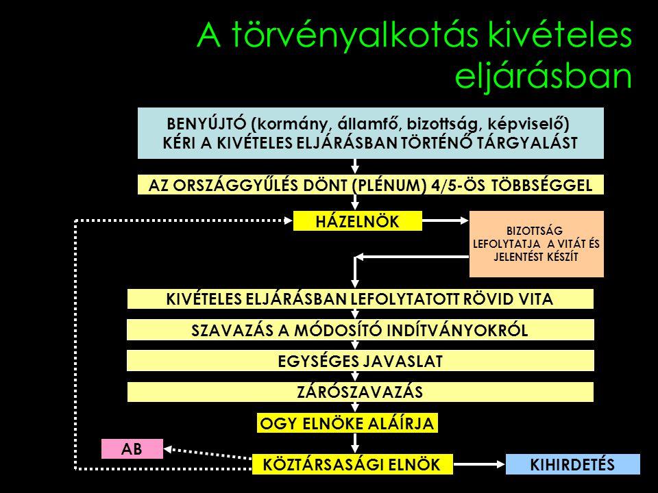 A törvényalkotás kivételes eljárásban BENYÚJTÓ (kormány, államfő, bizottság, képviselő) KÉRI A KIVÉTELES ELJÁRÁSBAN TÖRTÉNŐ TÁRGYALÁST HÁZELNÖK AZ ORSZÁGGYŰLÉS DÖNT (PLÉNUM) 4/5-ÖS TÖBBSÉGGEL BIZOTTSÁG LEFOLYTATJA A VITÁT ÉS JELENTÉST KÉSZÍT KIVÉTELES ELJÁRÁSBAN LEFOLYTATOTT RÖVID VITA ZÁRÓSZAVAZÁS KÖZTÁRSASÁGI ELNÖKKIHIRDETÉS AB SZAVAZÁS A MÓDOSÍTÓ INDÍTVÁNYOKRÓL EGYSÉGES JAVASLAT OGY ELNÖKE ALÁÍRJA