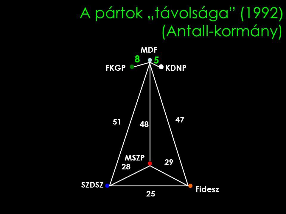 """A pártok """"távolsága (1992 ) (Antall-kormány) Fidesz MSZP SZDSZ KDNPFKGP MDF 29 28 25 47 51 5 8 48"""