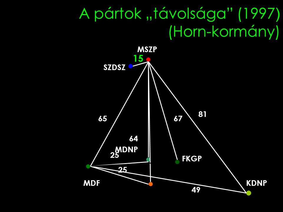 """A pártok """"távolsága (1997 ) (Horn-kormány) Fidesz MDNP MDFKDNP SZDSZ MSZP 31 25 64 81 65 25 15 FKGP 49 67"""